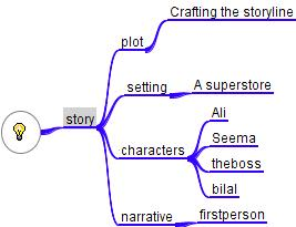 The Mind Map I created for my story